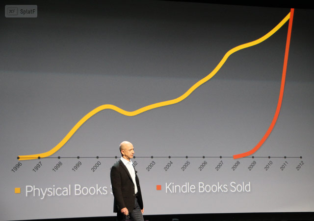 Amazon Book Sales